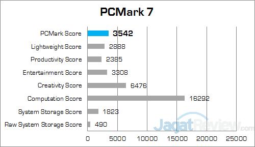 ASUS ROG GL552JX PCMark 7