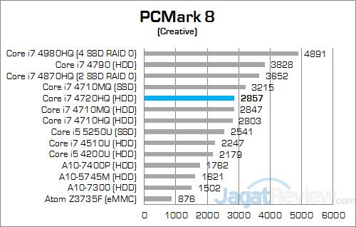ASUS ROG GL552JX PCMark Creative
