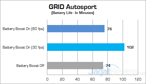 NVIDIA Battery Boost GRID Autosport Batt