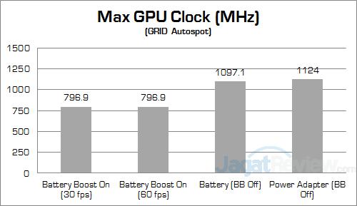 NVIDIA Battery Boost GRID Autosport Clock 01