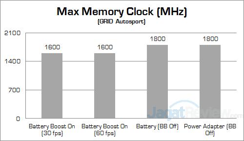 NVIDIA Battery Boost GRID Autosport Clock 02