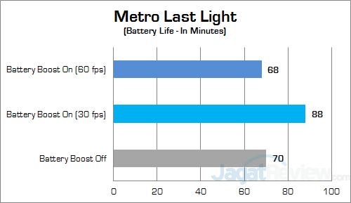 NVIDIA Battery Boost Metro Last Light Batt