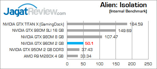 NVIDIA GTX 960M Alien Isolation