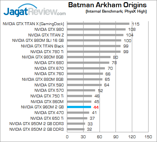 NVIDIA GTX 960M Batman Arkham Origins 02
