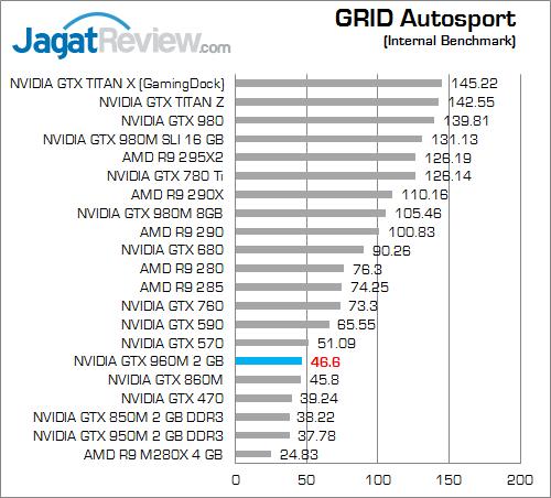 NVIDIA GTX 960M GRID Autosport