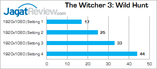 NVIDIA GTX 960M The WItcher 3