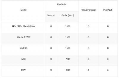 Plex table