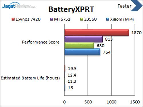 Xiaomi Mi 4i - BatteryXPRT