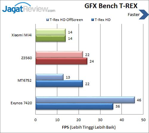 Xiaomi Mi 4i - GFXBench T-REX
