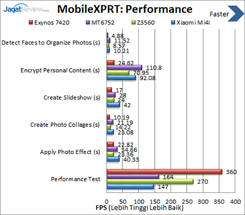 Xiaomi Mi 4i - MobileXPRT Performance