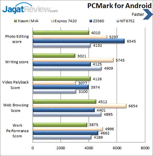 Xiaomi Mi 4i - PCMark