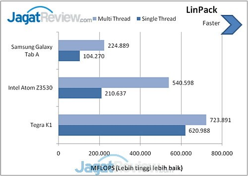 LinPack Galaxy Tab A