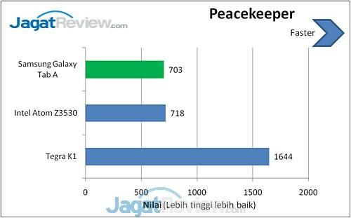 Peacekeeper Galaxy Tab A