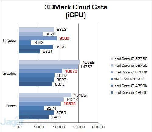 Intel Core i7 6700K 3DMark Cloud Gate (iGPU)