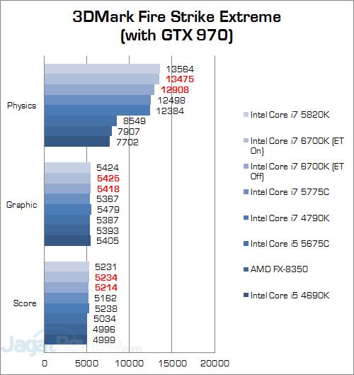 Intel Core i7 6700K 3DMark Fire Strike Extreme v3