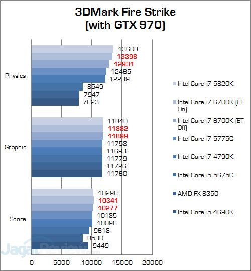 Intel Core i7 6700K 3DMark Fire Strike v3