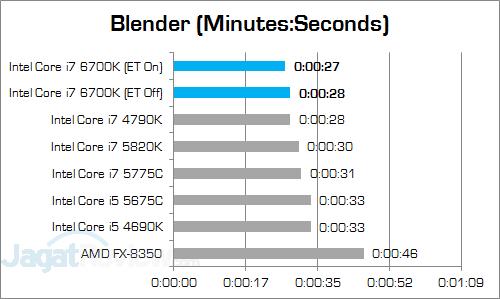 Intel Core i7 6700K Blender v3