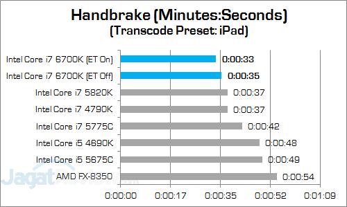 Intel Core i7 6700K Handbrake v3