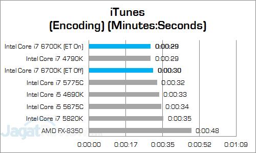 Intel Core i7 6700K iTunes v3