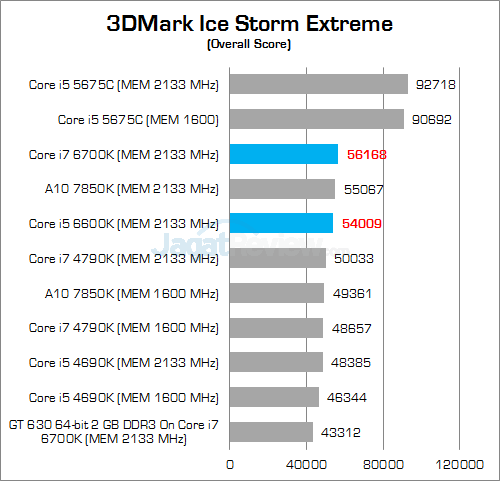 Intel Skylake 3DMark Ice Storm Extreme 01