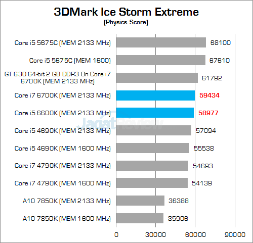 Intel Skylake 3DMark Ice Storm Extreme 03