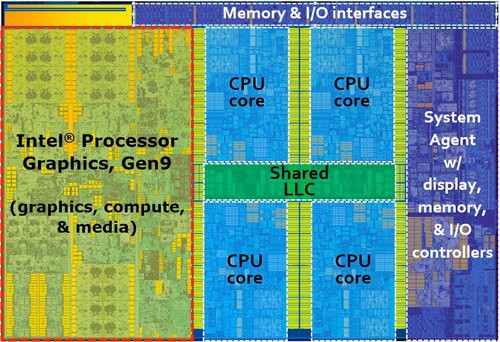 Intel Skylake Block Diagram