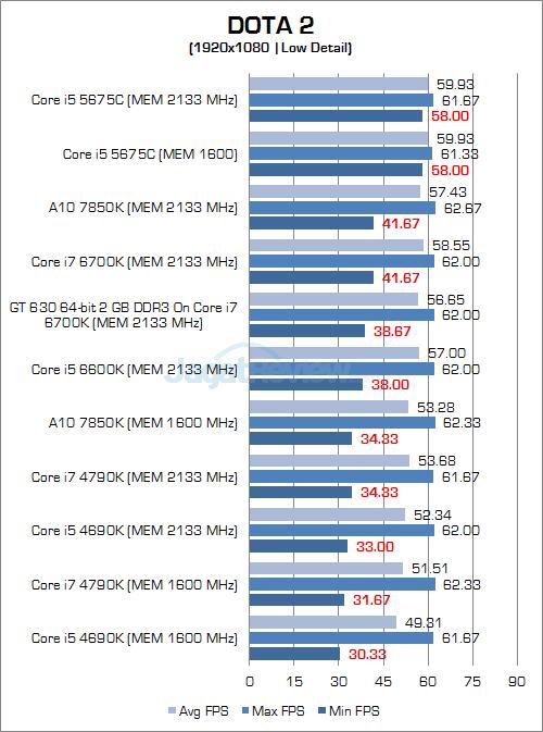 Intel Skylake DOTA 2 1080P 01