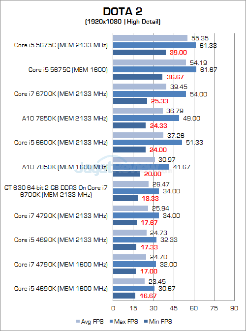 Intel Skylake DOTA 2 1080P 03