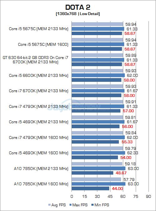 Intel Skylake DOTA 2 768P 01