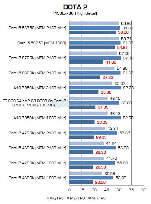 Intel Skylake DOTA 2 768P 03