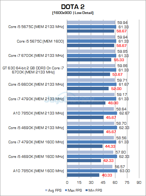 Intel Skylake DOTA 2 900P 01