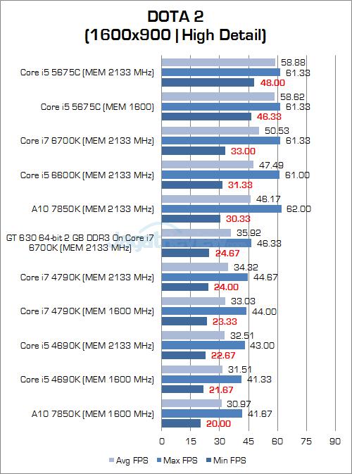 Intel Skylake DOTA 2 900P 03