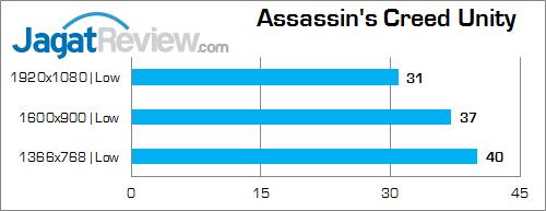 NVIDIA GTX 960M Assassin's Creed Unity v2
