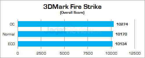 Gigabyte Z170X-Gaming G1 3DMark Fire Strike