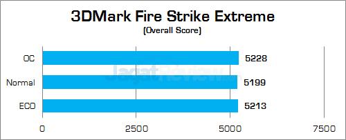 Gigabyte Z170X-Gaming G1 3DMark Fire Strike Extreme