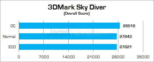Gigabyte Z170X-Gaming G1 3DMark Sky Diver