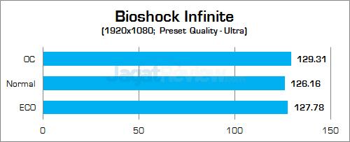 Gigabyte Z170X-Gaming G1 Bioshock Infinite