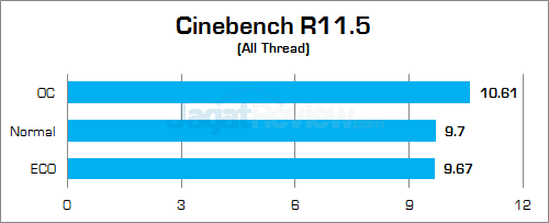 Gigabyte Z170X-Gaming G1 Cinebench R115 01