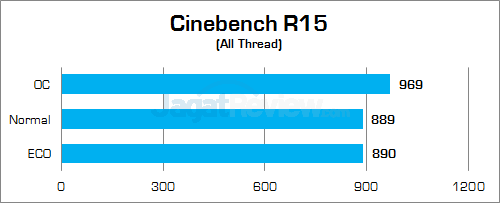 Gigabyte Z170X-Gaming G1 Cinebench R15 01