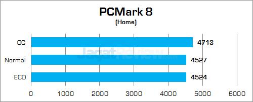 Gigabyte Z170X-Gaming G1 PCMark 8 Home