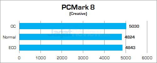 Gigabyte Z170X-Gaming G1 PCMark Creative