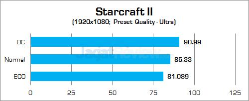 Gigabyte Z170X-Gaming G1 Starcraft II
