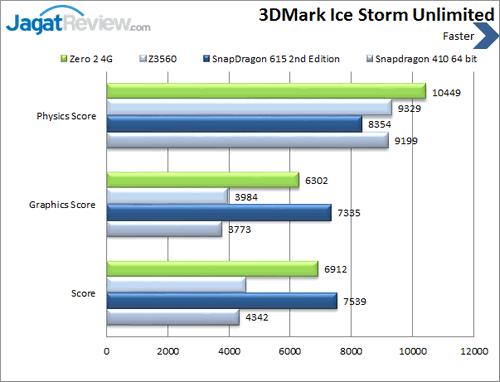 Infinix Zero 2 4G - Benchmark 3DMark Ice Storm