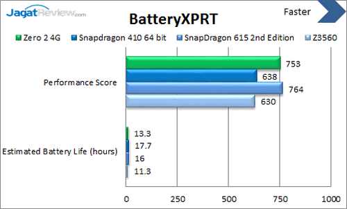 Infinix Zero 2 4G - Benchmark BatteryXPRT