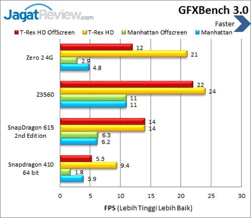Infinix Zero 2 4G - Benchmark GFXBench 3.0