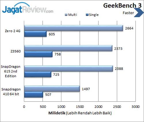 Infinix Zero 2 4G - Benchmark GeekBench 3