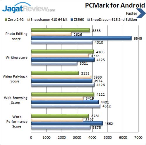Infinix Zero 2 4G - Benchmark PCMark