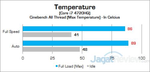 MSI Prestige PE60 2QE CPU Temp