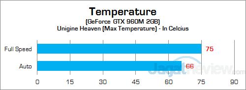 MSI Prestige PE60 2QE GPU Temp