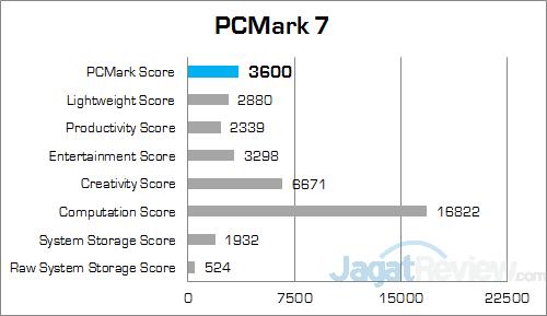 MSI Prestige PE60 2QE PCMark 7